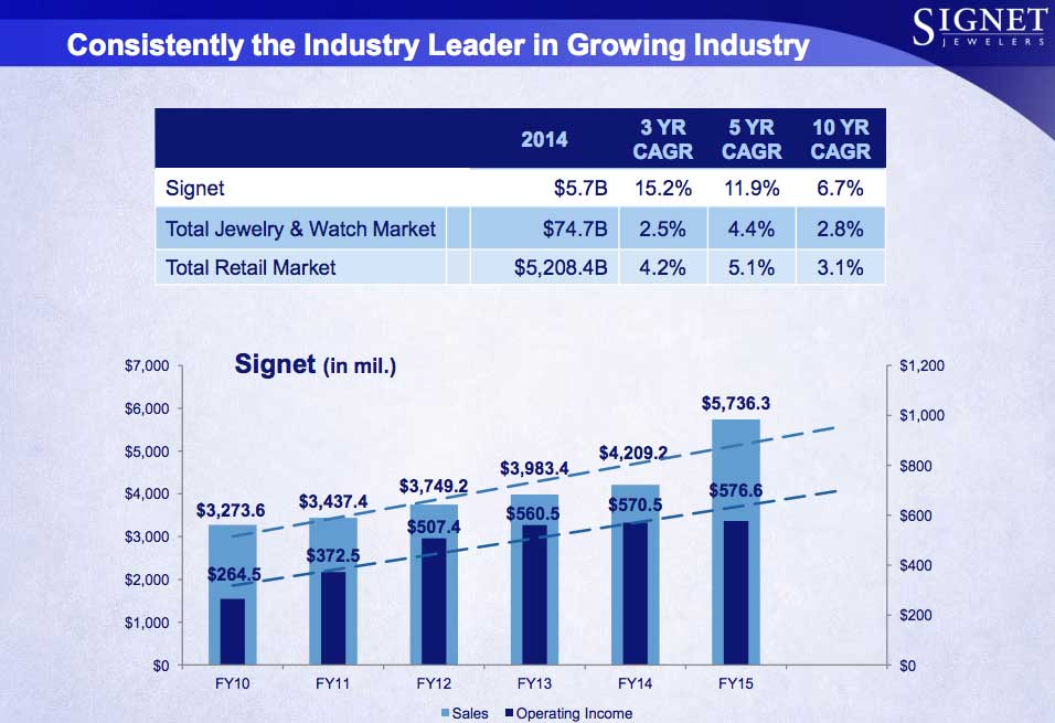 Slide share taken from Signet Q2 Fiscal 2016 Results Conference slides. Image: Signet Jewelers