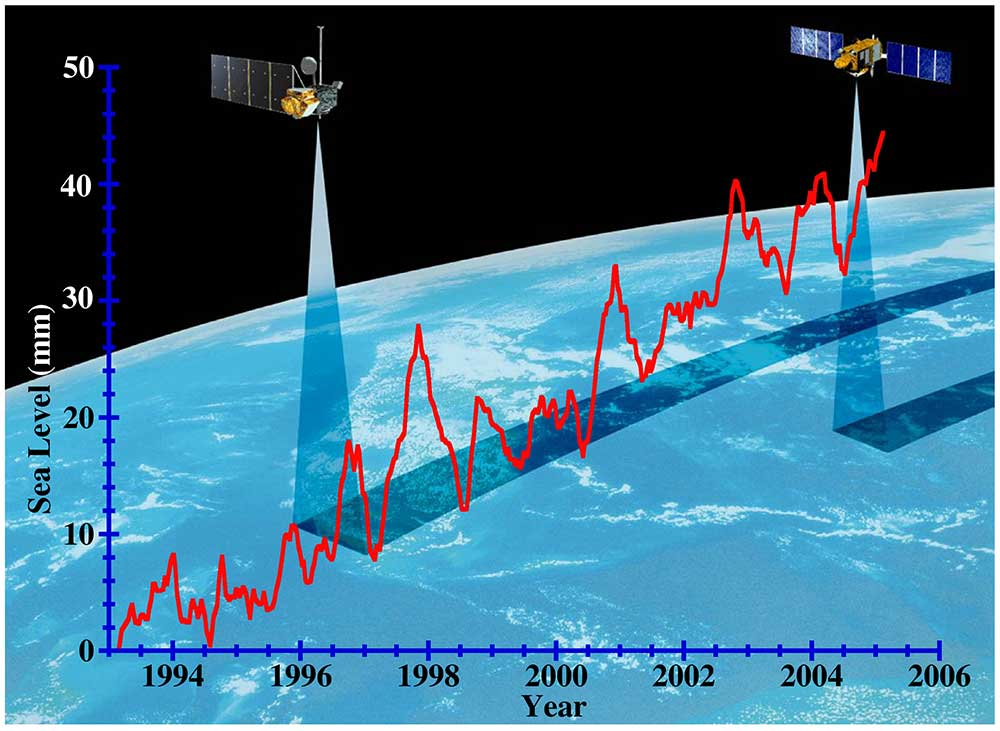 The observed rate of sea level increase year over year, in millimeters. Click on the above image to see a high resolution version of this graph. Credit: NASA