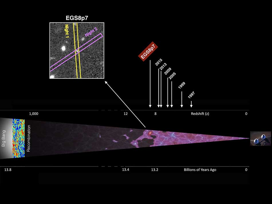 A graphic representation of the extreme distance of galaxy EGS8p7. To the far right is the W. M. Keck telescope used for the observation, to the far left is the Big Bang, and at the center is the galaxy. The scale above indicates the progression of ever more distant discoveries and the corresponding year, and at the bottom is a time scale equivalent to distance. Finally, the inset to top left charts the observations made across two nights with the MOSFIRE spectrometer that resulted in the detect Credit: Adi Zitrin/ Caltech.
