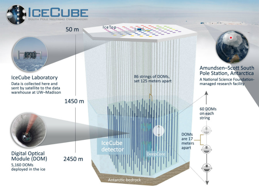 Detailed information about the search for neutrino particles inside (or below) the IceCube Lab. Image Credit: WISC.