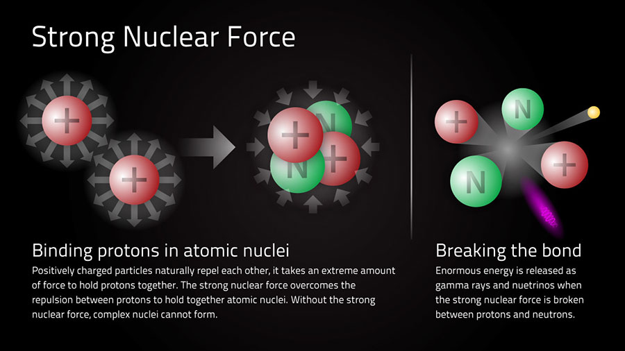 Strong-Nuclear-Force-1