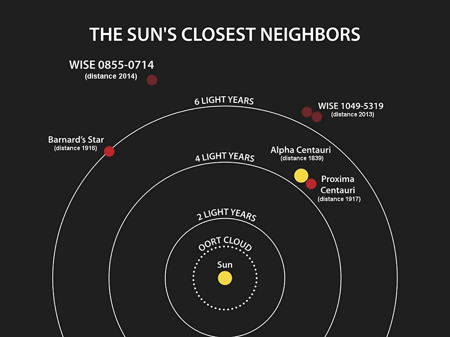 nearby solar systems location and size - photo #14