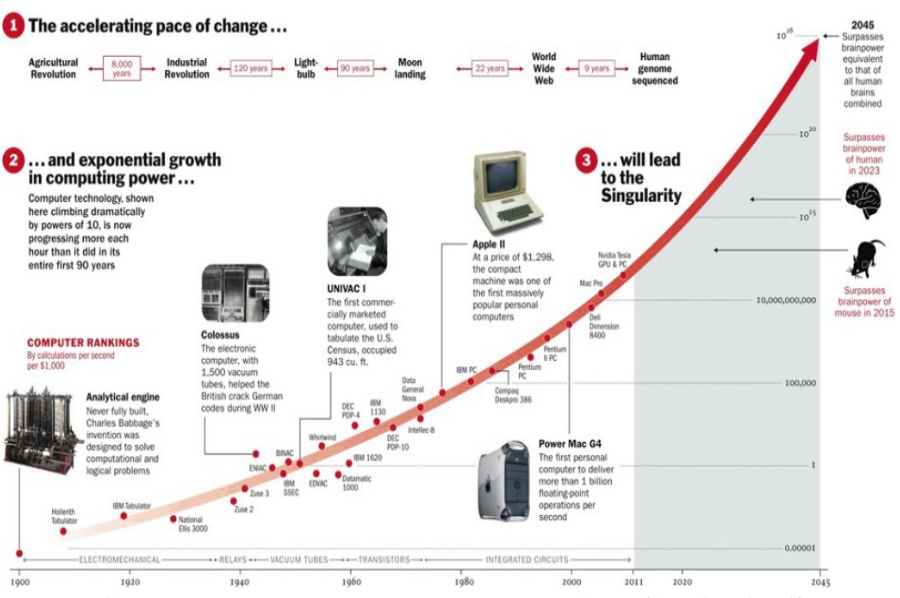 Kurzweil's Law of Accelerating Returns. Image Credit: TIME