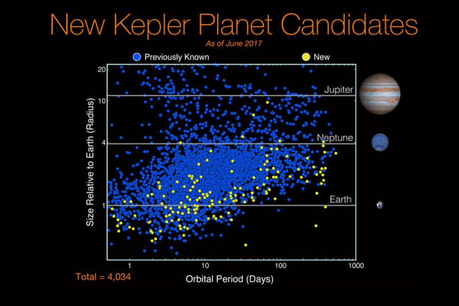 NASA has found hundreds of new potential planets