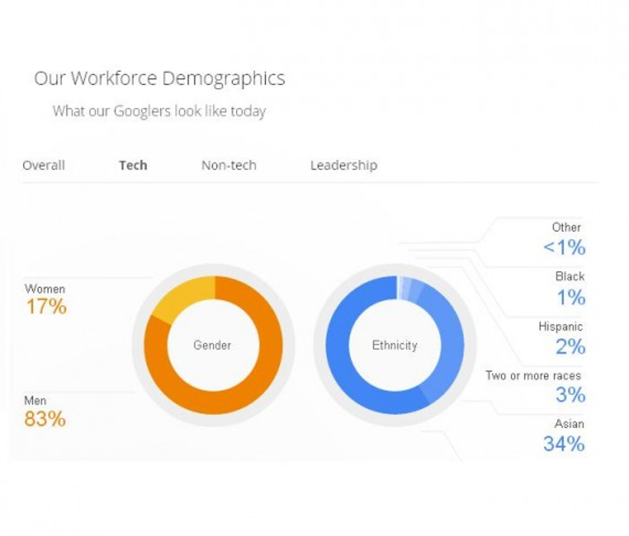 Google's workforce chart divided by gender as of May 2014. Image Credit: Google