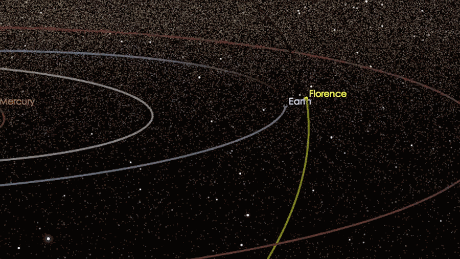 Asteroid 3122 Florence's trajectory. Image Credit: NASA