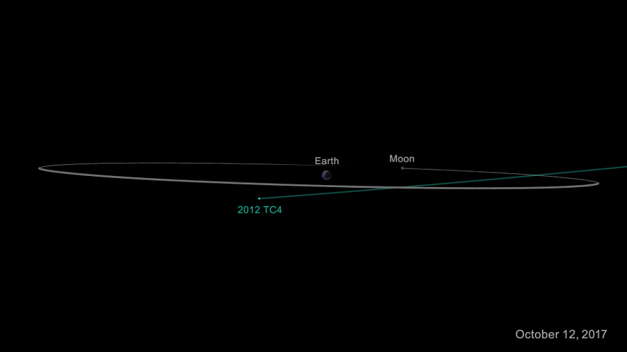 Asteroid 2012 TC4's trajectoy for its October flight. Image Credit: NASA