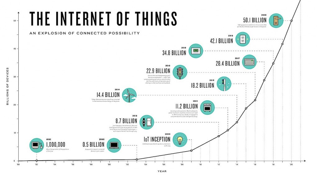 The Internet of Things – infographic The Connectivist based on Cisco data. Credit: i-scoop.eu