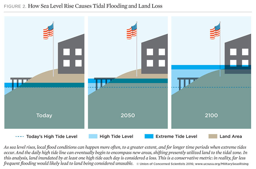 ucs-sea-level-graphic