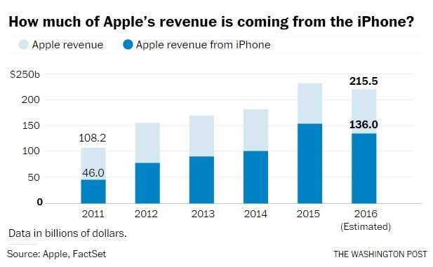 Source: Apple, Fact Set / The Washington Post