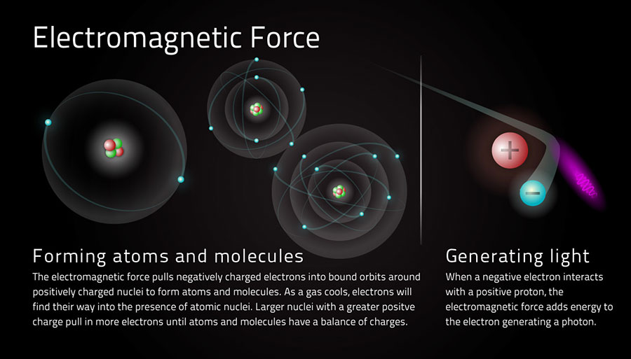 Electromagnetic-Force-1