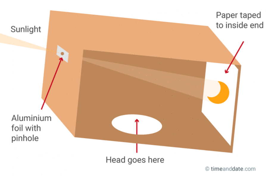 The cardboard pinhole eclipse-watching method. Image Source: Time and Date