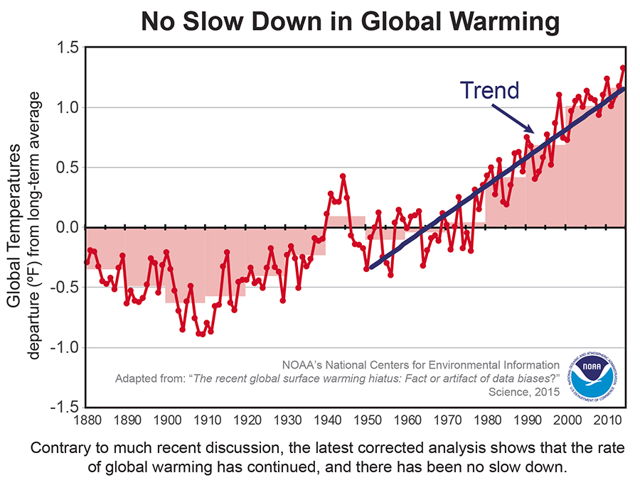 Global temperature trends from 1880 up to 2010. Image Credit: NOAA