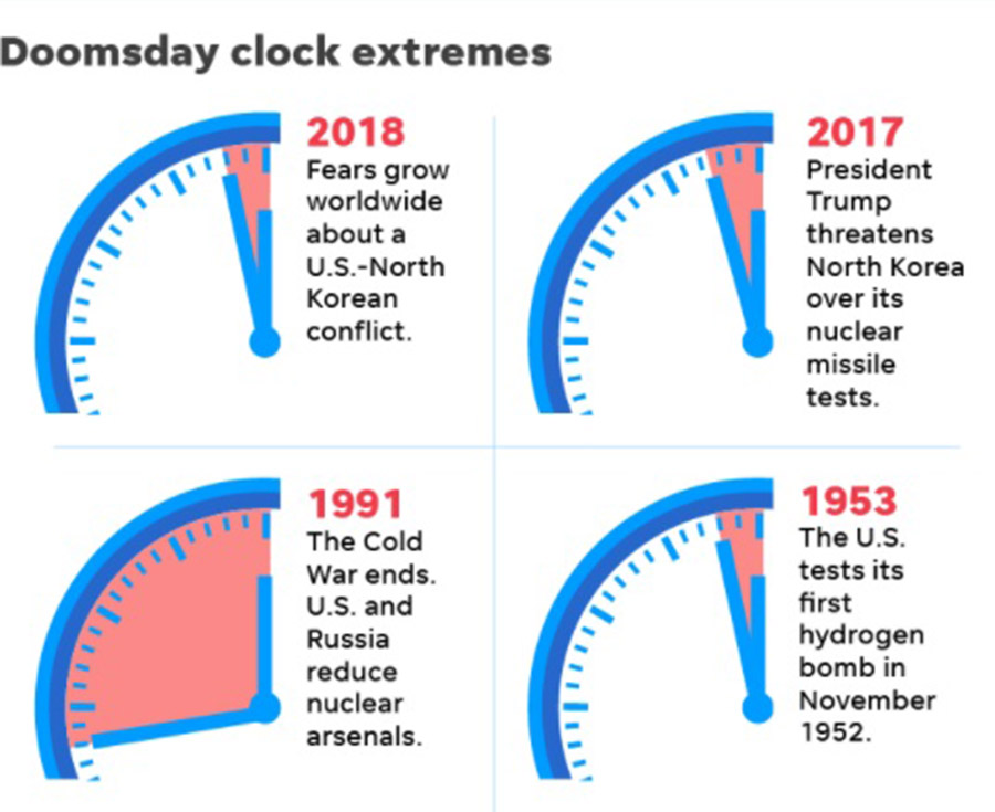 """Bulletin of the Atomic Scientists and the symbolic """"Doomsday Clock"""", The closest to destruction, Cold War and World War II"""