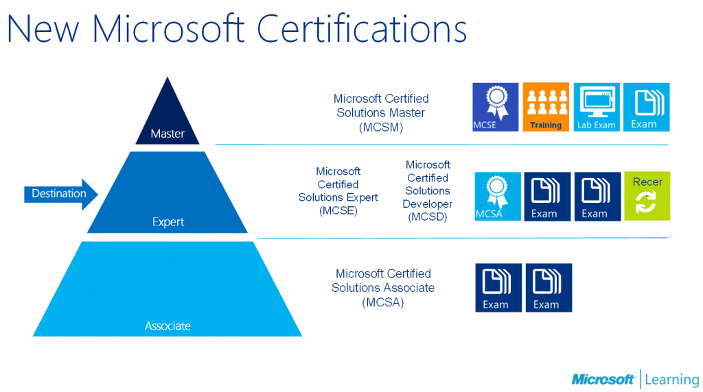 Tips You Should Follow To Prepare For Microsoft Mcsa 70 532
