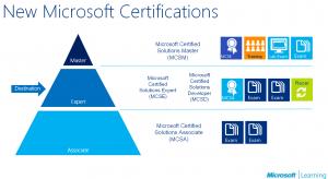 MCSE-MCSA Certification